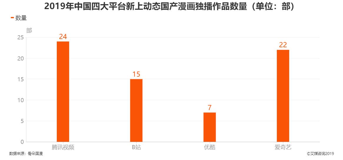 2019年中国四大平台新上动态国产漫画独播作品数量