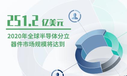 半导体行业数据分析:2020年全球半导体分立器件市场规模将达到251.2亿美元