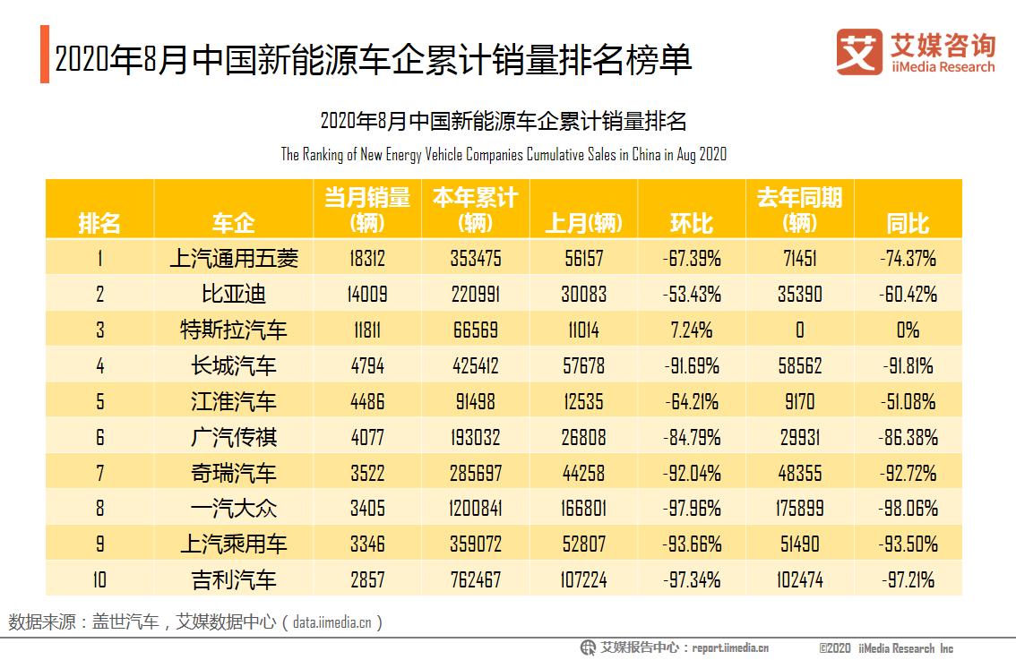 2020年8月中国新能源车企累计销量排名榜单