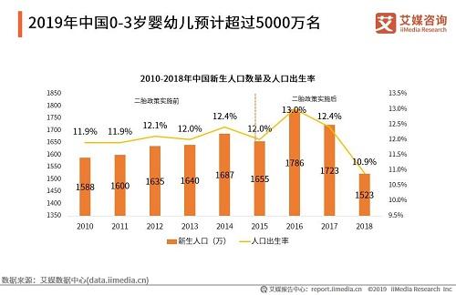 中国婴幼儿托育市场规模将超两千亿元  金睿家创新赋能行业发展