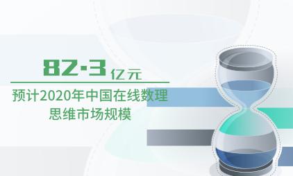 教育行业数据分析:预计2020年中国在线数理思维市场规模为82.3亿元