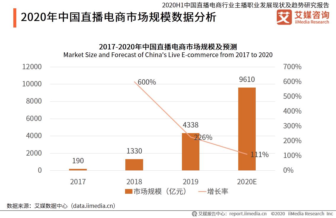 2020年中国直播电商市场规模数据分析