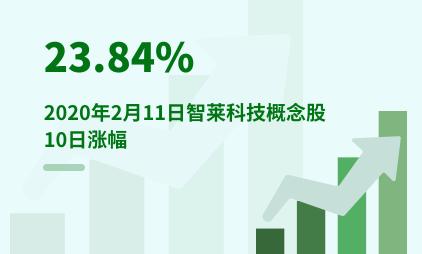 快递行业数据分析:2020年2月11日智莱科技概念股10日涨幅为23.84%