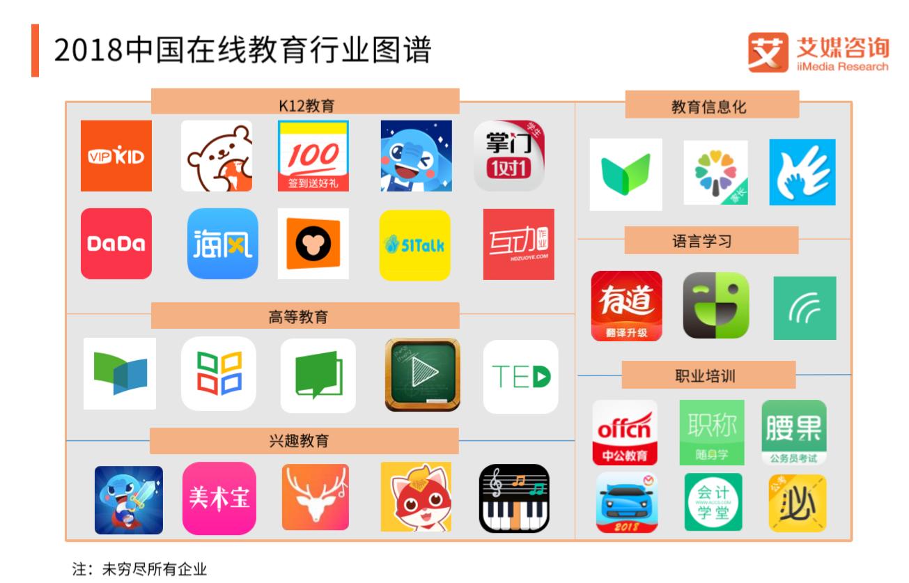 2018中国在线教育行业图谱