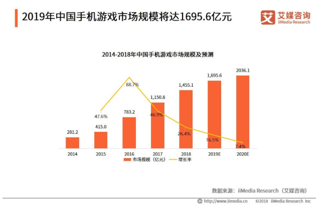 2019中国网络游戏企业社会责任发展概况和趋势解读