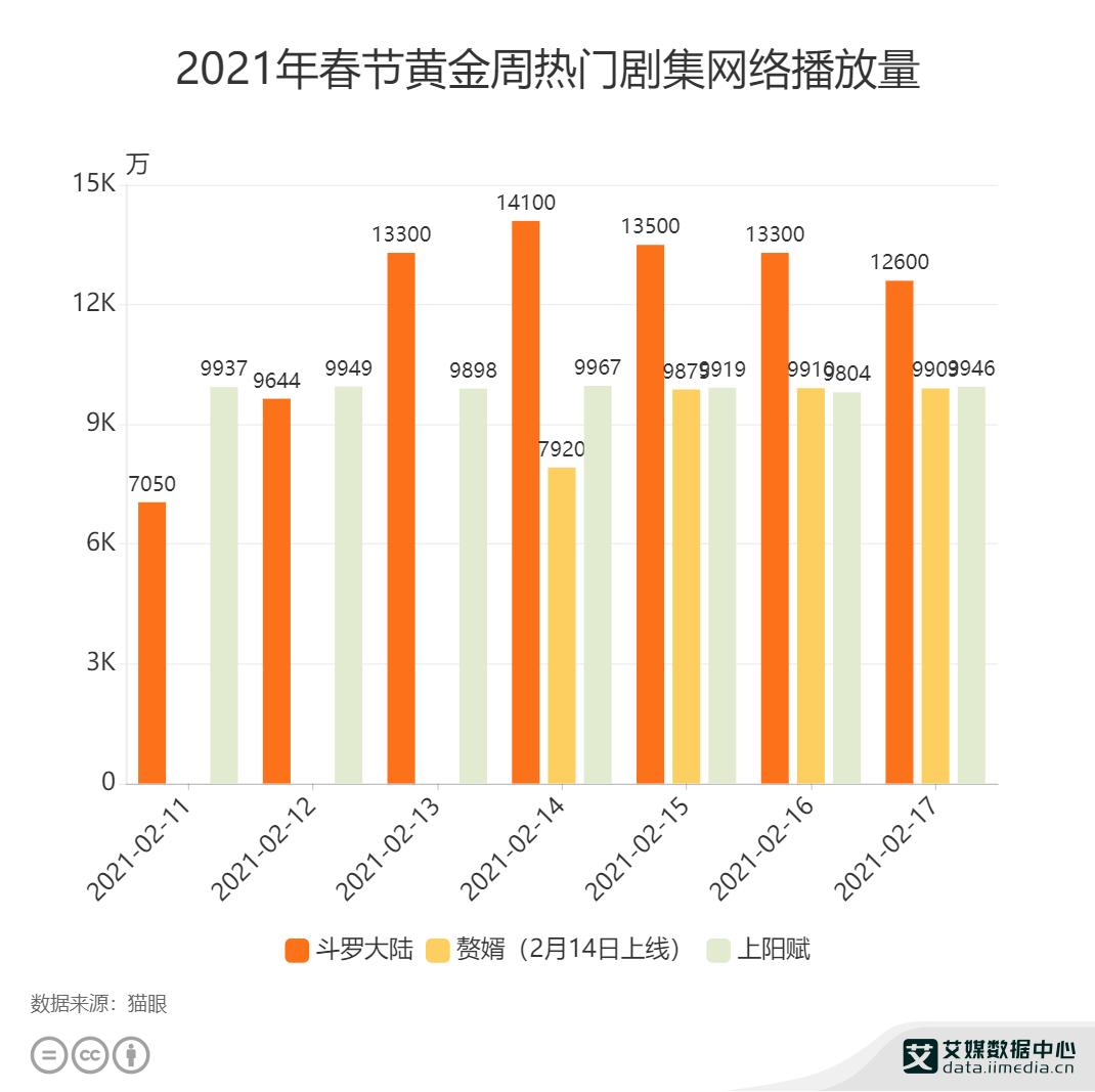 2021年春节黄金周热门剧集网络播放量