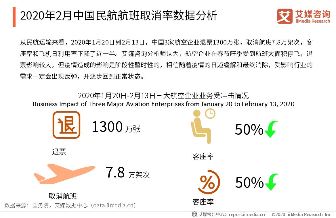 2020年2月中国民航航班取消率数据分析
