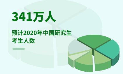 教育行业数据分析:2020年中国研究生考生人数预计达341万人