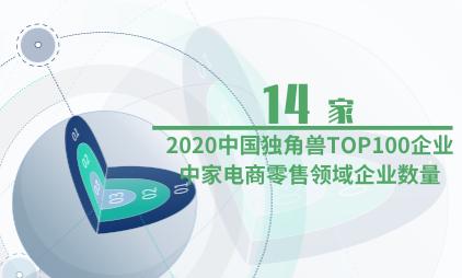 独角兽企业数据分析:2020中国独角兽TOP100企业中有14家电商零售领域企业