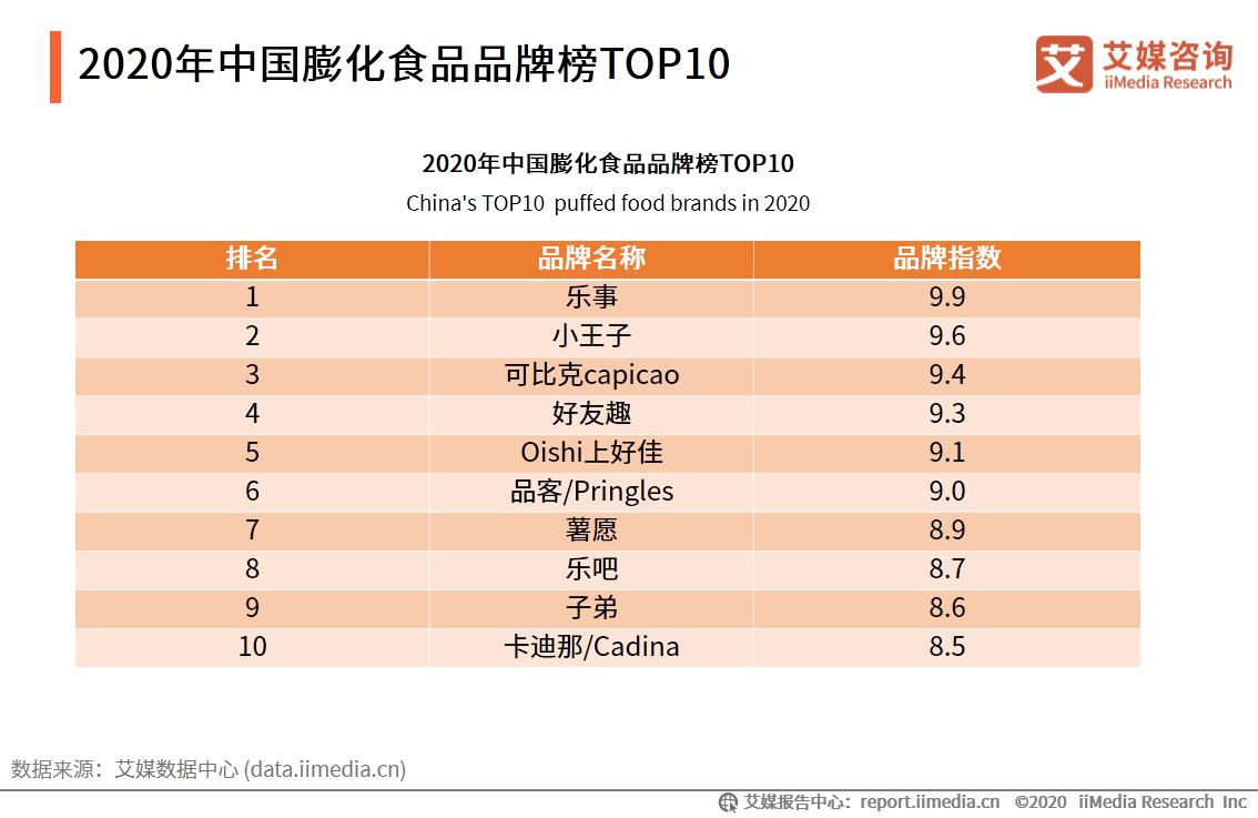 2020年中国膨化食品品牌榜TOP10