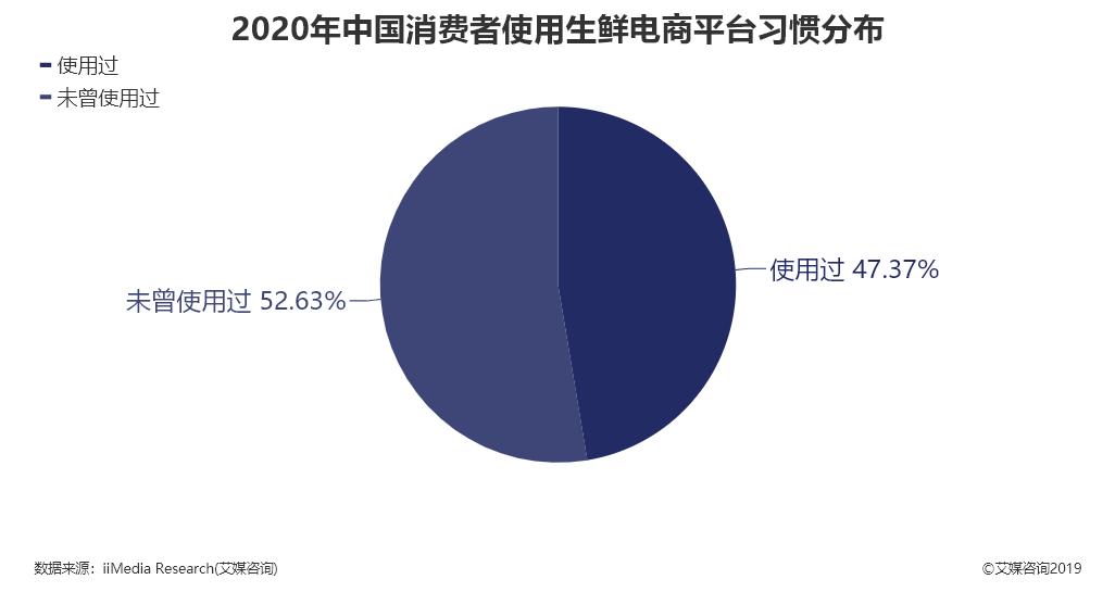 2020年中国消费者使用生鲜电商平台习惯分布