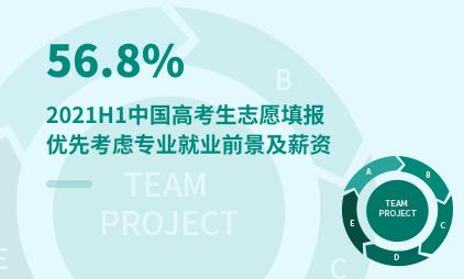 高考数据分析:2021H1中国56.8%高考生志愿填报优先考虑专业就业前景及薪资