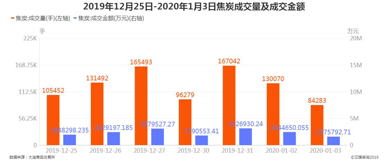 2019年12月25日-2020年1月3日焦炭成交量及成交金额