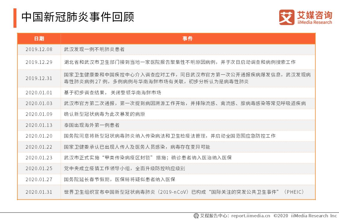中国新冠肺炎事件回顾
