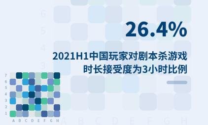 剧本杀行业数据分析:2021H1中国26.4%玩家对剧本杀游戏时长接受度为3小时