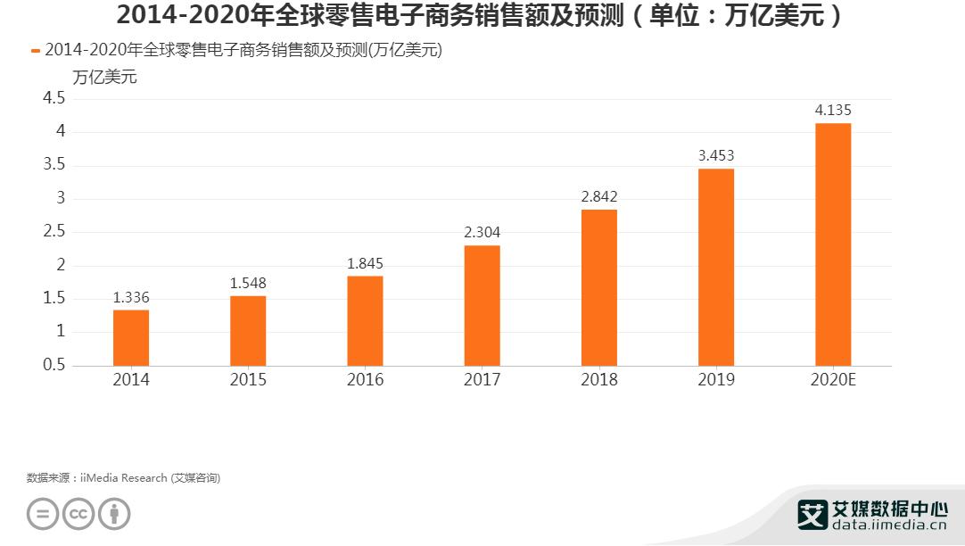 2014-2020年全球零售电子商务销售额及预测