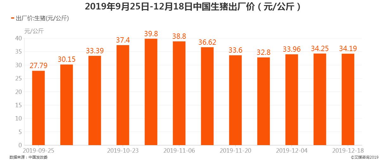 2019年9月25日-12月18日中国生猪出厂价