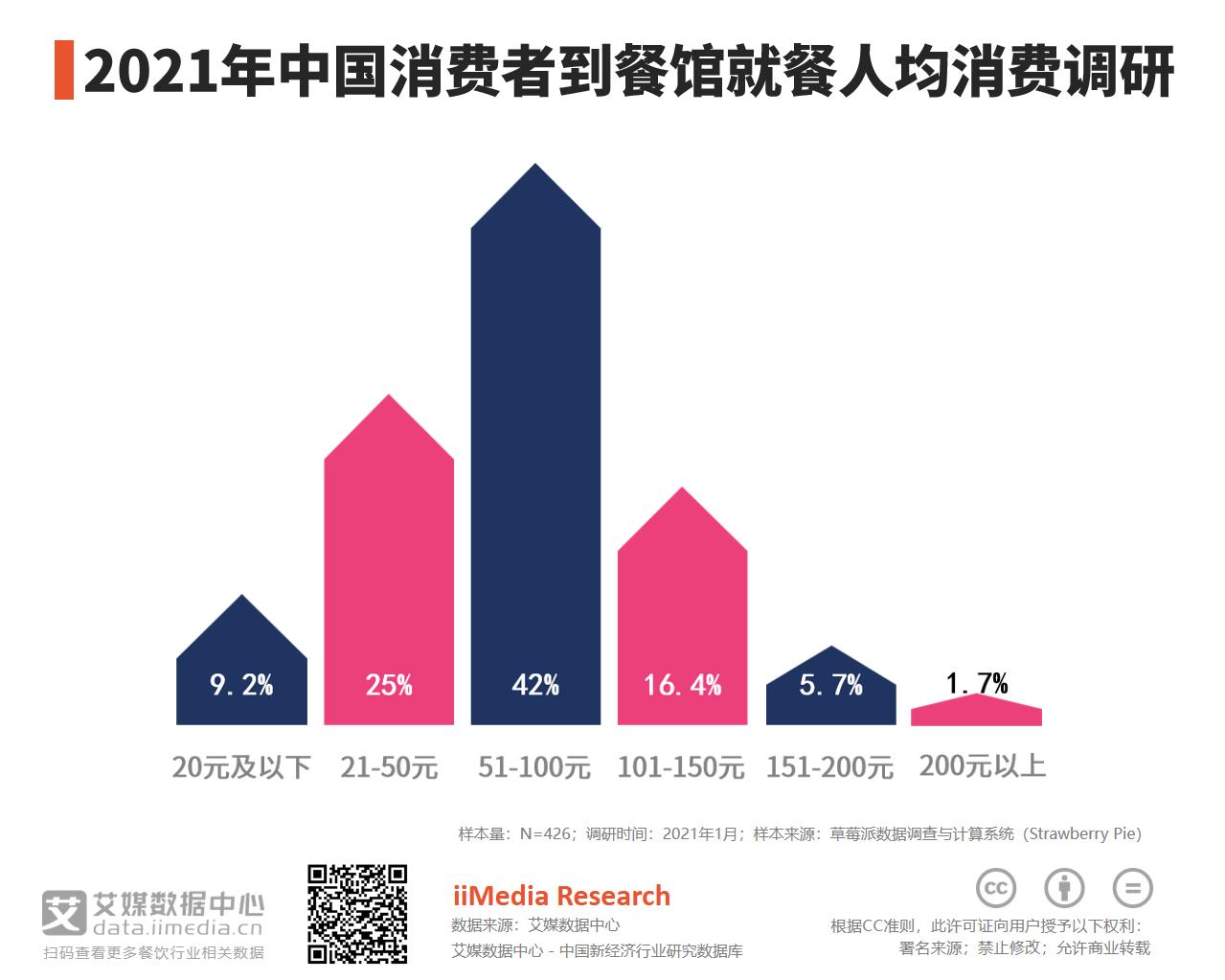 2021年中国42%消费者到餐馆就餐人均消费在51-100元