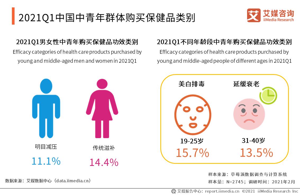 2021Q1中国中青年群体购买保健品类别