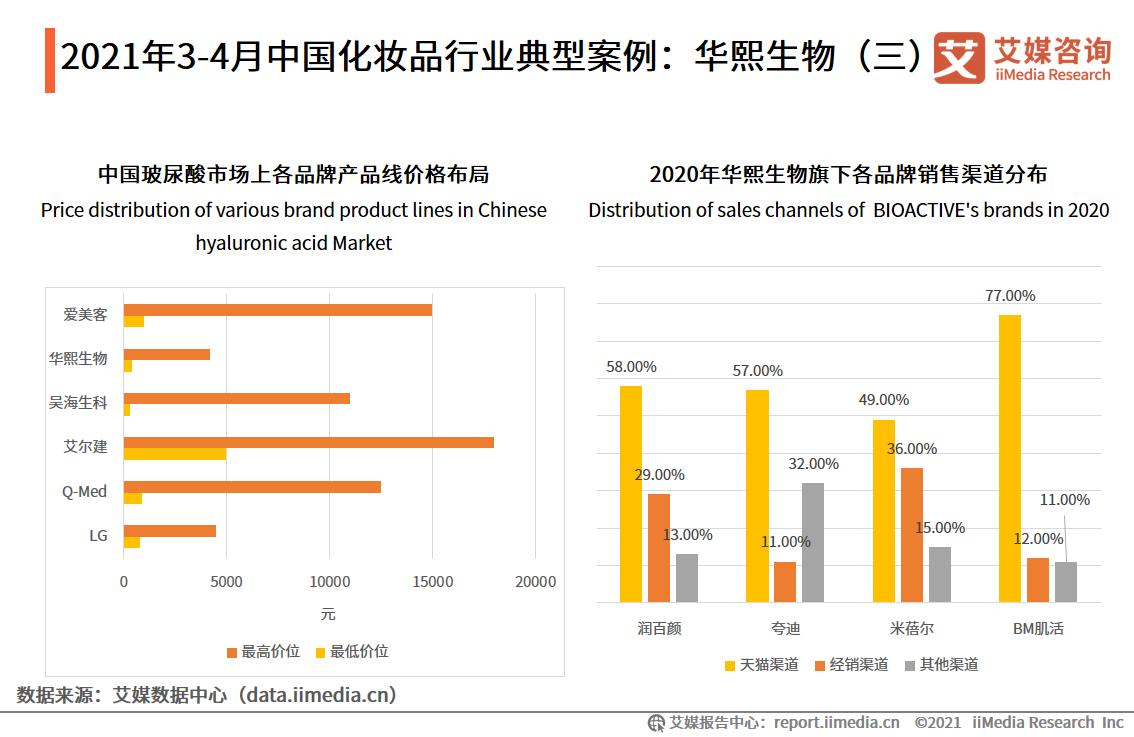 2021年3-4月中国化妆品行业典型案例:华熙生物