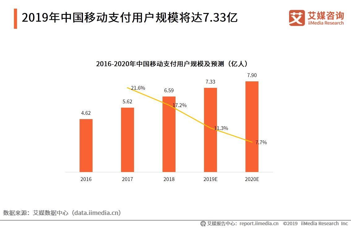 2020年中国移动支付用户规模有望达7.90亿人