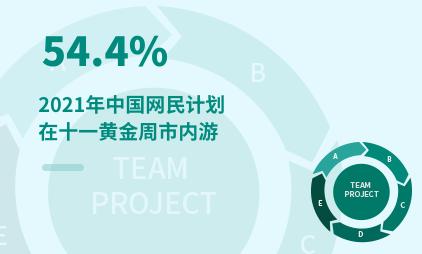 旅游行业数据分析:2021年中国54.4%网民计划在十一黄金周市内游