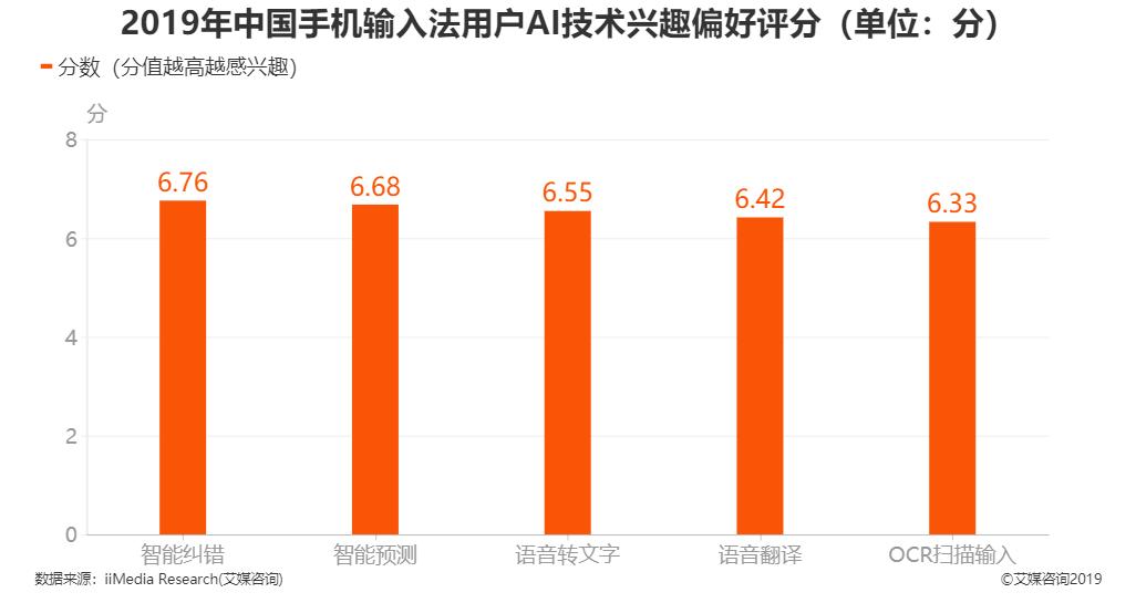 2019年中国手机输入法用户AI技术兴趣偏好评分