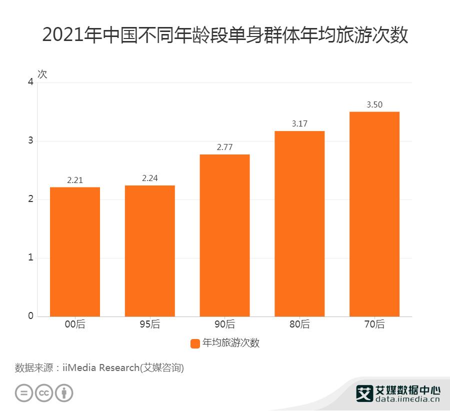 90后单身群体年均旅游次数为2.77次