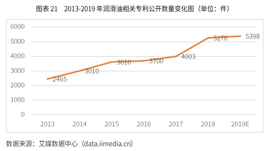 中国润滑油行业数据分析:2018年润滑油相关专利数量5276件