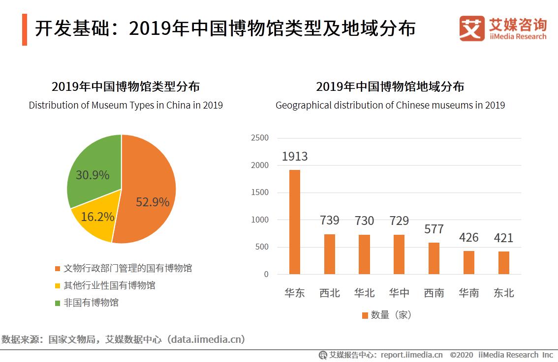 开发基础:2019年中国博物馆类型及地域分布