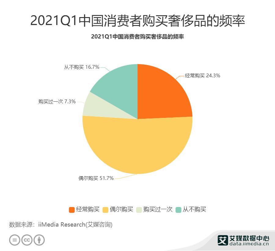 2021Q1中国消费者购买奢侈品的频率