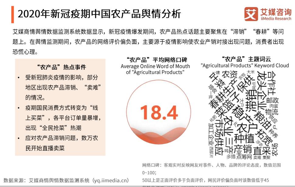2020年新冠疫期中国农产品舆情分析