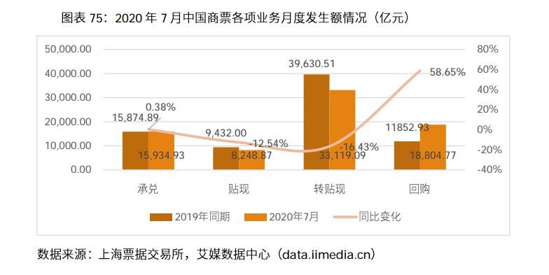 2020年疫情期间中国电子商票大发一分彩结构数据