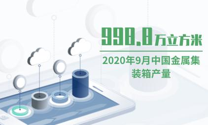 集装箱数据分析:2020年9月中国金属集装箱产量为998.8万立方米