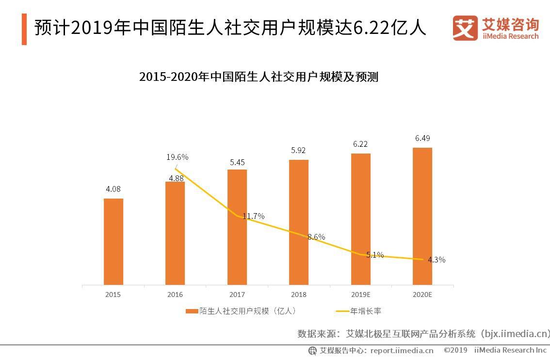 """陌生人社交市场报告:2019年用户规模将超6亿,""""色交约炮APP""""凸显监管漏洞"""