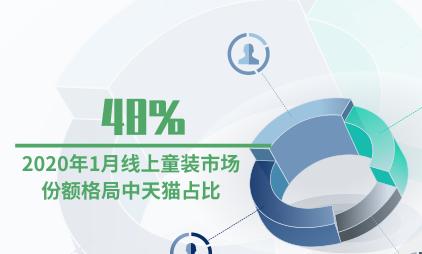 母婴行业数据分析:2020年1月线上童装市场份额格局中天猫占比48%