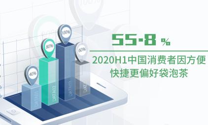 袋泡茶行业数据分析:2020H1中国55.8%消费者因方便快捷更偏好袋泡茶