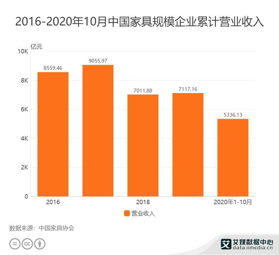 2016-2020年中国家具规模企业累计营业收入