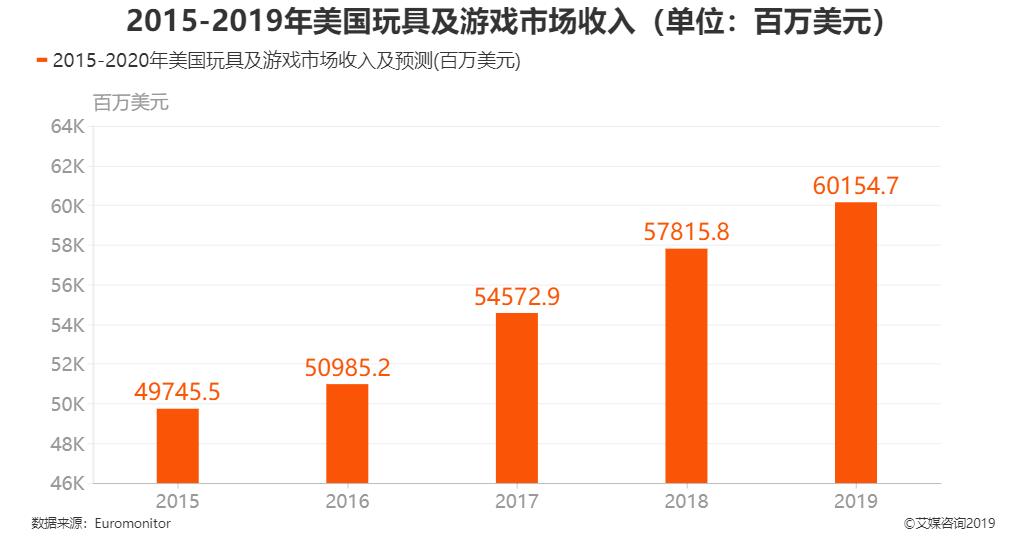 2015-2019年美国玩具及游戏市场收入