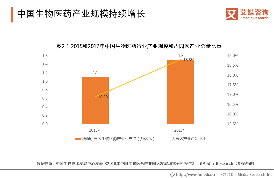 2015年和2017年中国生物医药行业产业规模和占园区产业总量比重