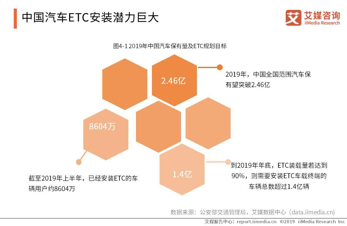 中国汽车ETC安装潜力巨大