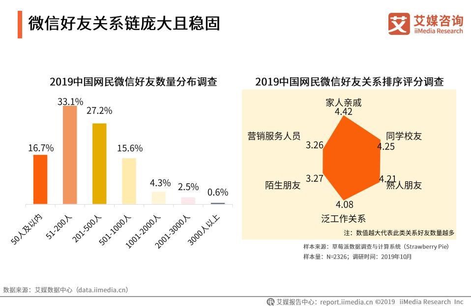 中国网民微信好友数量分布调查分析
