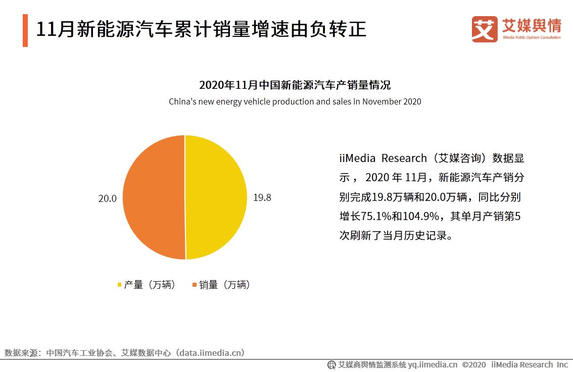 2020年11月中国新能源汽车销量为20万辆