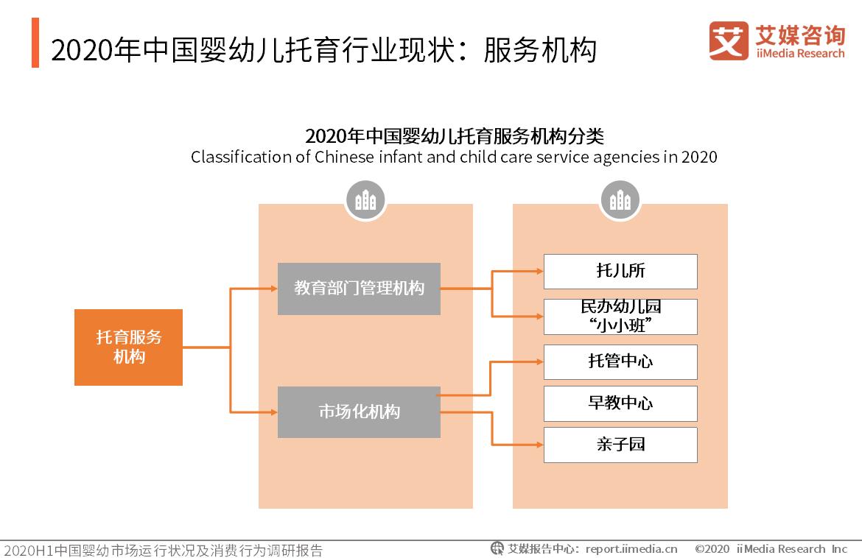 2020年中国婴幼儿托育行业现状:服务机构