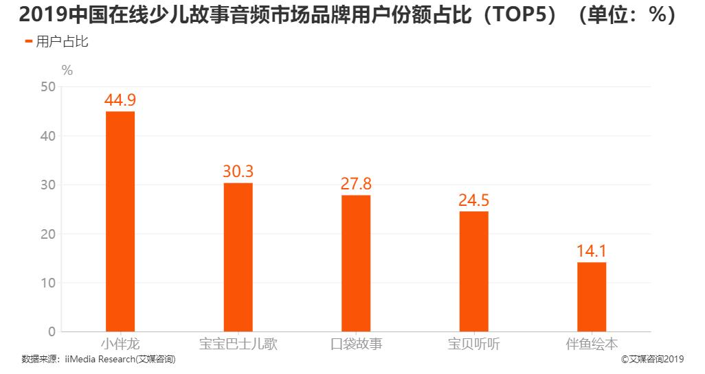 2019年中国在线少儿故事音频市场品牌用户份额占比TOP5