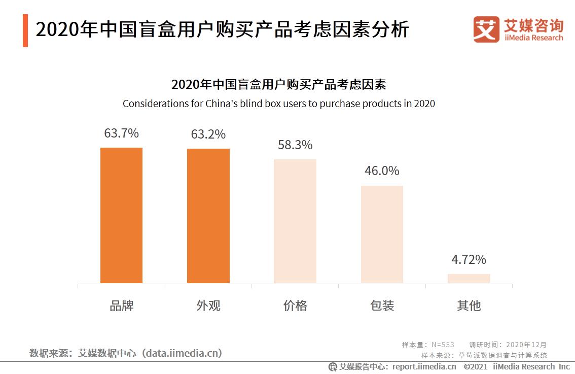 2020年中国盲盒用户购买产品考虑因素分析