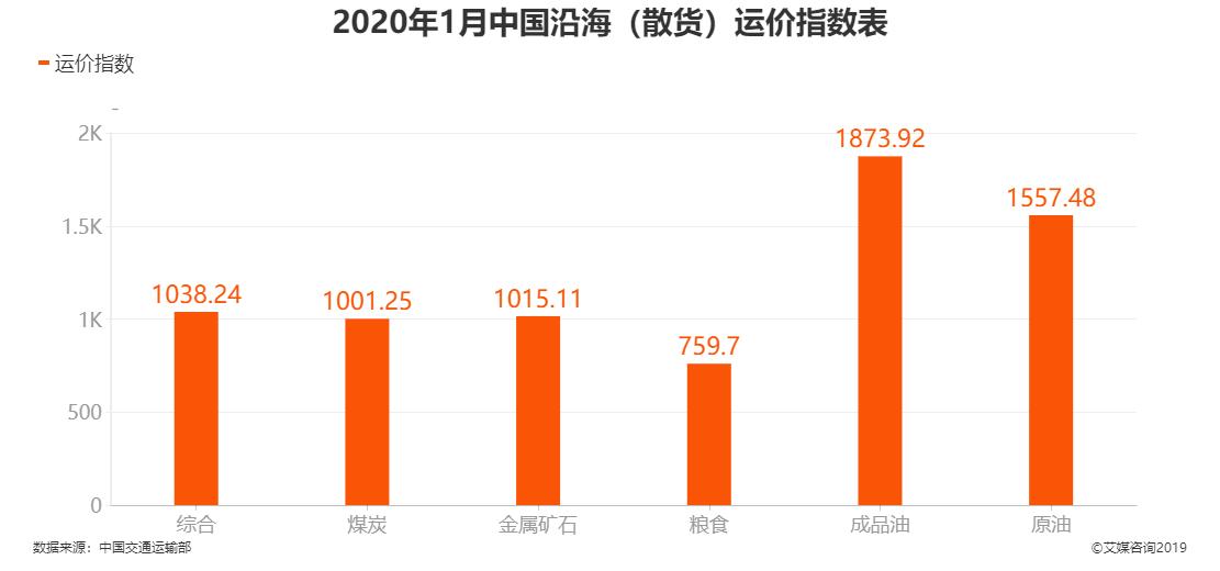 2020年1月中国沿海(散货)运价指数表