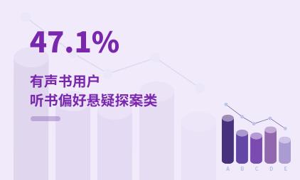 有声书行业数据分析:2020年中国47.1%有声书用户听书偏好悬疑探案类