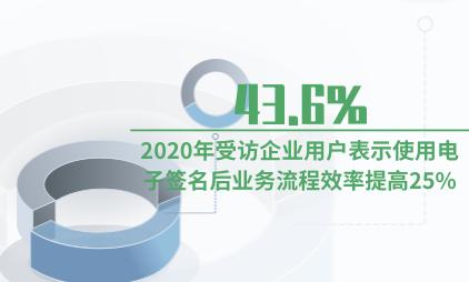 电子签名行业数据分析:2020年43.6%受访企业用户表示使用电子签名后业务流程效率提高25%