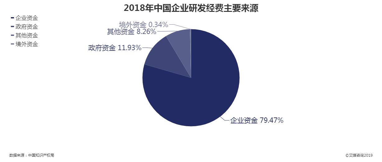 2018年中国企业研发经费主要来源